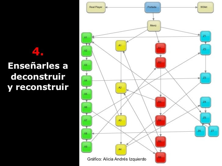 4.   Enseñarles a   deconstruir y reconstruir Gráfico: Alicia Andrés Izquierdo