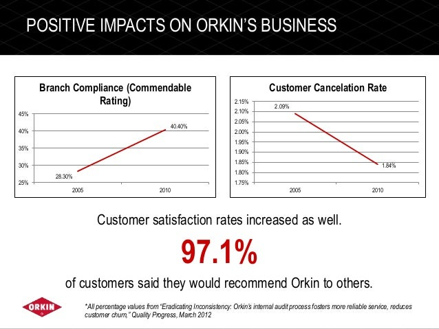 Image Result For Orkin Customer Service