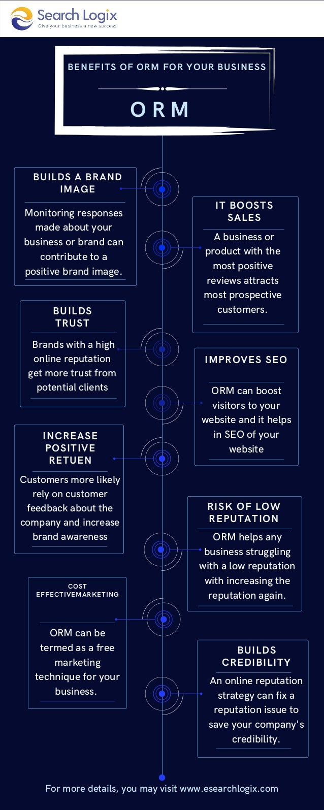 O R M A business or product with the most positive reviews attracts most prospective customers. IT BOOSTS SALES Monitoring...