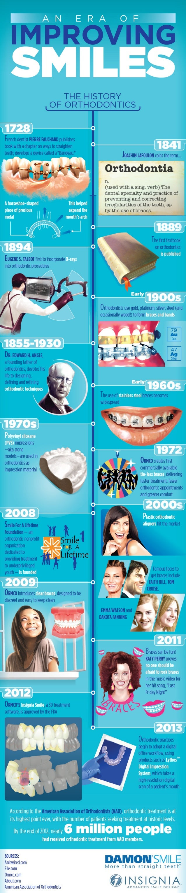 The History Of Orthodontics - An Era of Improving Smiles