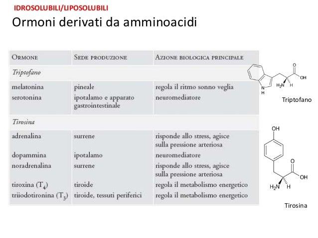 steroidi surrenali