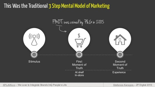 This Was the Traditional 3 Step Mental Model of Marketing FMO T: was coined by P&G in 2005  Stimulus  First Moment of Trut...