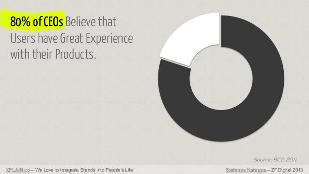 80% of CEOs Believe that Users have Great Experience with their Products.  Source: BCG 2011 XPLAIN.co – We Love to Integra...