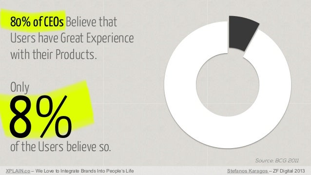 80% of CEOs Believe that Users have Great Experience with their Products. Only  8%  of the Users believe so. Source: BCG 2...