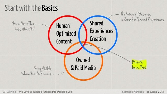 Start with the Basics More About Them Less About You!  Stay Visibile Where Your Audience is.  Human Optimized Content  Sha...