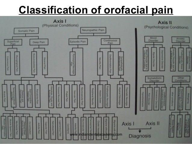 NEUROPHYSIOLOGY OF OROFACIAL PAIN EBOOK DOWNLOAD