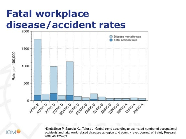 What Should We Be Doing To Prevent Occupational Diseases