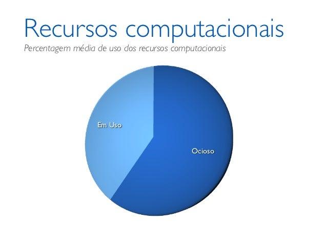 Recursos computacionaisPercentagem média de uso dos recursos computacionais                  Em Uso                       ...