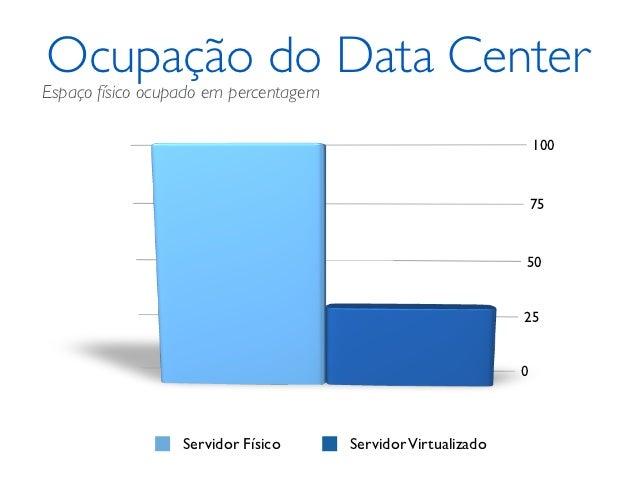 Ocupação do Data CenterEspaço físico ocupado em percentagem                                                               ...