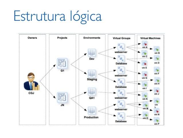 Grupo Virtual‣   Agrupamento máquinas com mesma função