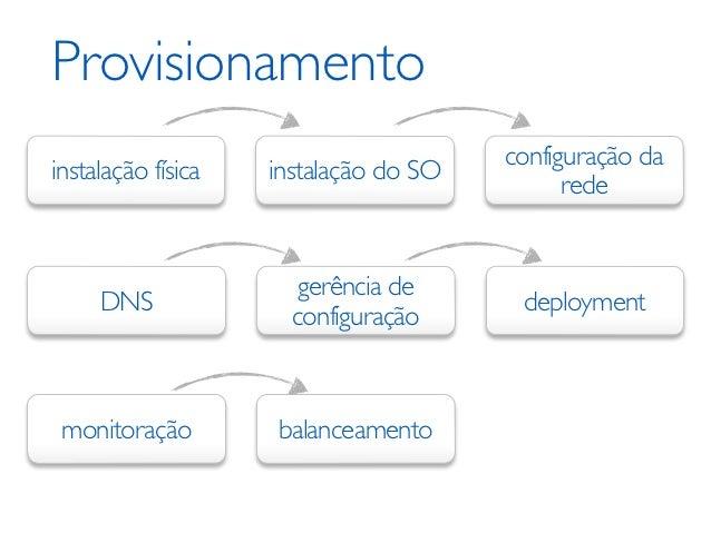 Instalação fisica/SO‣   Xen/XCP    ‣   Hypervisor de alta performance