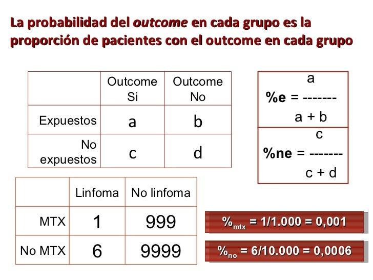 La probabilidad del  outcome  en cada grupo es la proporción de pacientes con el outcome en cada grupo Outcome Si Outcome ...