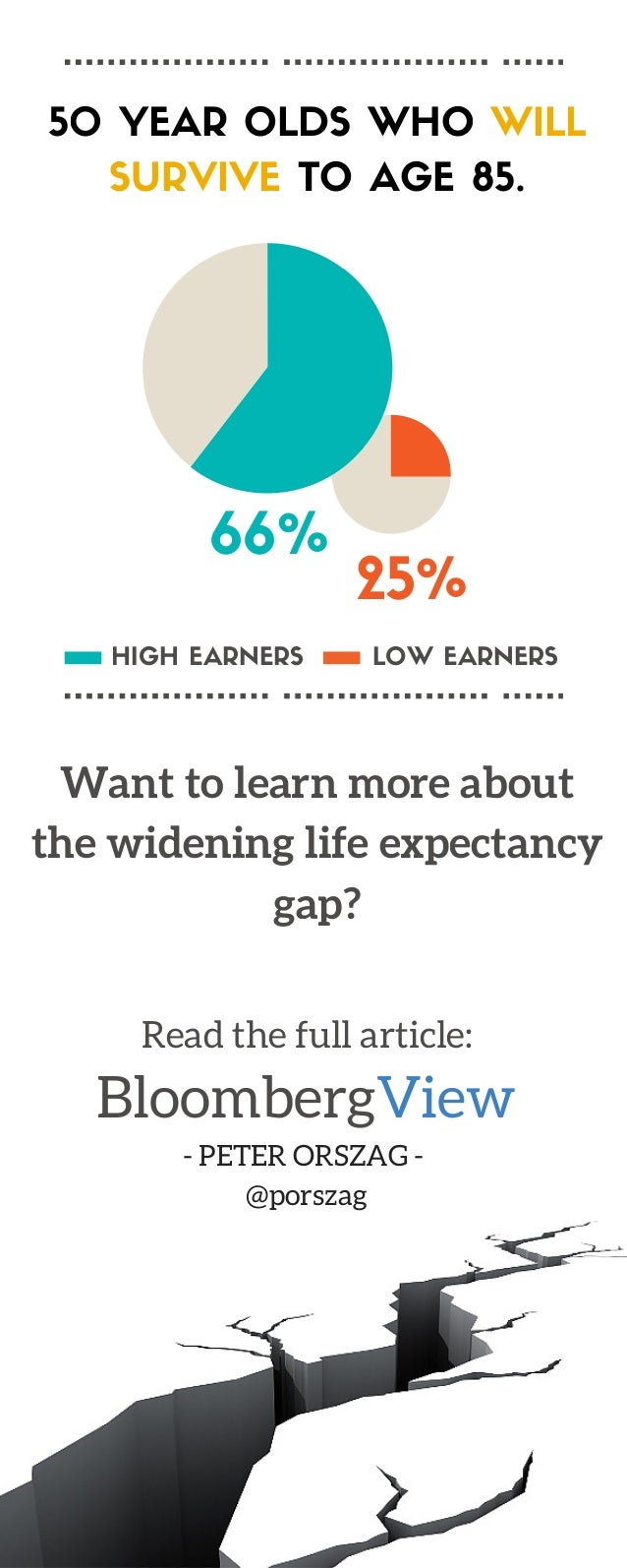 The Life Expectancy Gap is Widening Slide 2