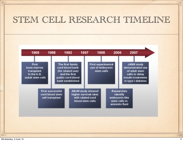 history of stem cell research timeline Stem cell biology is such a young area of research it was only in 1998 that the first human embryonic stem cell line was generated by jamie thomson a dizzying amount of breakthrough research has occurred in that short span of time, including the nobel prize winning work of shinya yamanaka for.