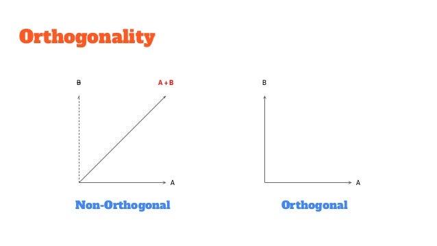 Orthogonality A A + B B A Non-Orthogonal Orthogonal B