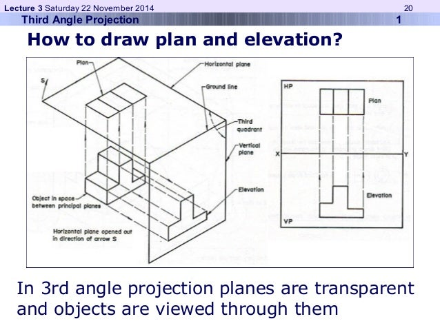 Lecture 3 Saturday 22 November 2014 20  Third Angle Projection 1  How to draw plan and elevation?  In 3rd angle projection...