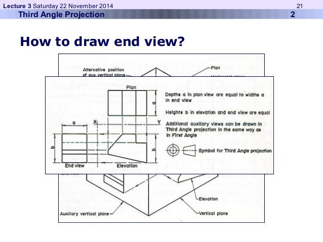 Lecture 3 Saturday 22 November 2014 21  Third Angle Projection 2  How to draw end view?