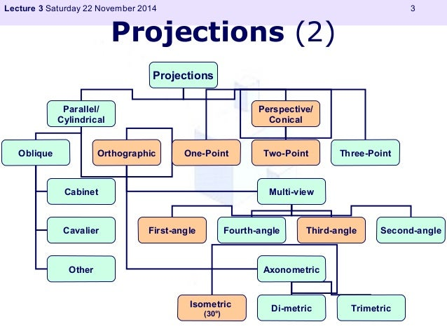 Lecture 3 Saturday 22 November 2014 3  Projections (2)  Projections  Parallel/  Cylindrical  Perspective/  Conical  Obliqu...