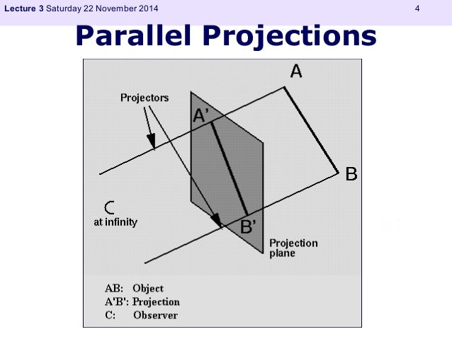 Lecture 3 Saturday 22 November 2014 4  Parallel Projections