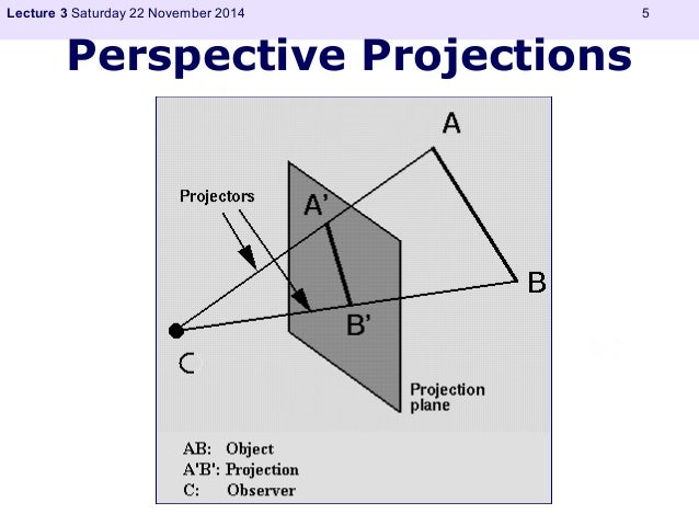 Lecture 3 Saturday 22 November 2014 5  Perspective Projections