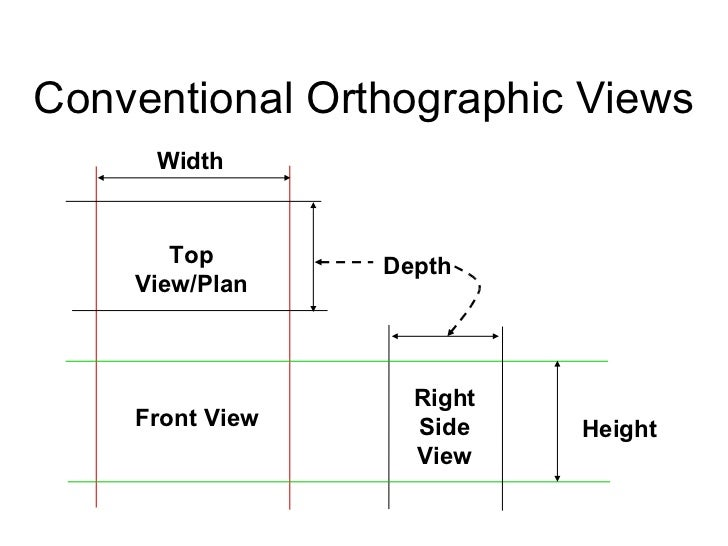 orthographic projections The view from space projection: an azimuthal, perspective projection that is  neither  the orthographic projection is used by default within manifold for  images.