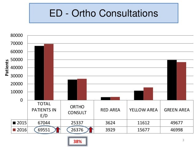 Orthopedics audit 2016 Slide 3