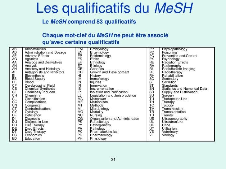 Les qualificatifs du MeSH                Le MeSH comprend 83 qualificatifs                Chaque mot-clef du MeSH ne peut ...