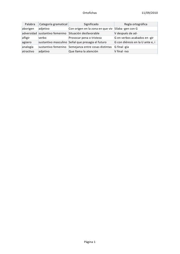 Ortofichas                                    11/09/2010     Palabra     Categoría gramatical              Significado    ...