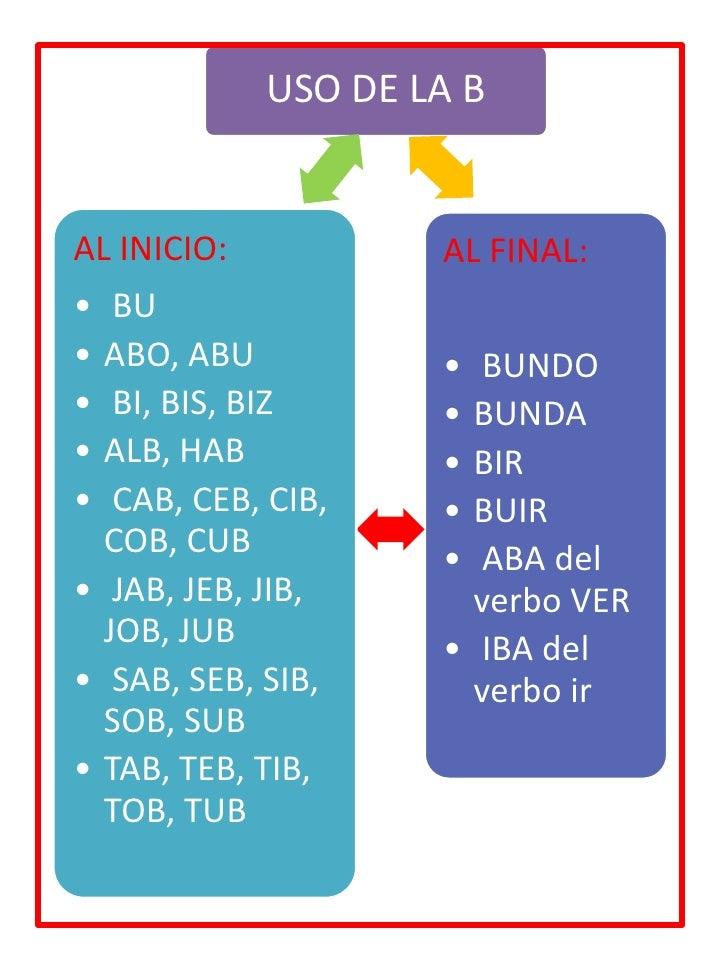 Ortograf a uso de b v for La b b