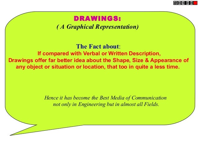 DRAWINGS: ( A Graphical Representation) The Fact about: If compared with Verbal or Written Description, Drawings offer far...