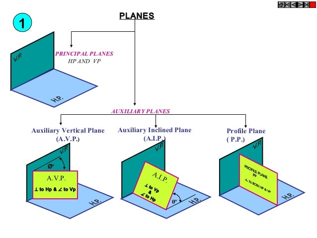 PLANES  1 PRINCIPAL PLANES HP AND VP  AUXILIARY PLANES  Auxiliary Vertical Plane (A.V.P.)  غ  A.V.P. ⊥ to Hp & ∠ to Vp  A...