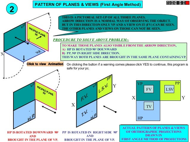 PATTERN OF PLANES & VIEWS (First Angle Method)  2  THIS IS A PICTORIAL SET-UP OF ALL THREE PLANES. ARROW DIRECTION IS A NO...