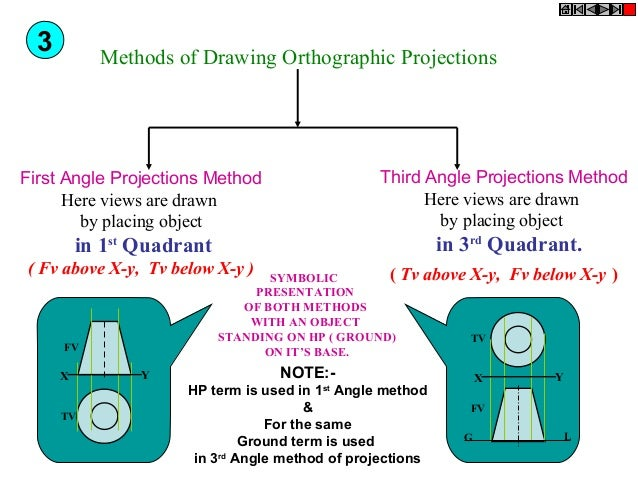 3  Methods of Drawing Orthographic Projections  Third Angle Projections Method Here views are drawn by placing object  Fir...