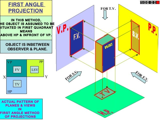 FIRST ANGLE PROJECTION  FOR T.V.  IN THIS METHOD, HE OBJECT IS ASSUMED TO BE SITUATED IN FIRST QUADRANT MEANS ABOVE HP & I...