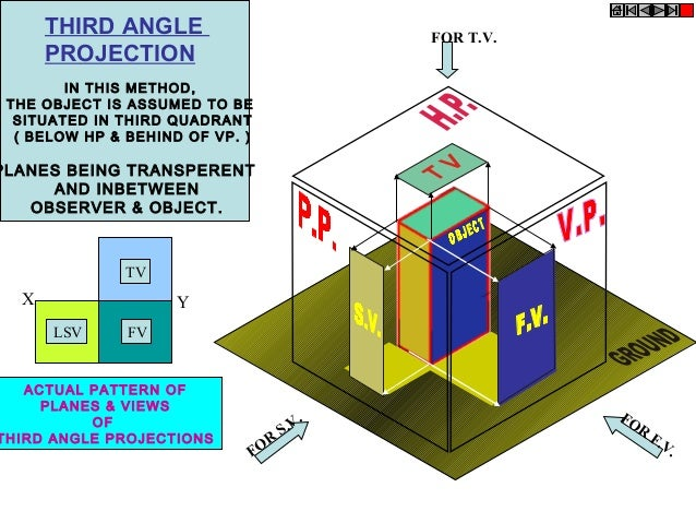 THIRD ANGLE PROJECTION  FOR T.V.  IN THIS METHOD, THE OBJECT IS ASSUMED TO BE SITUATED IN THIRD QUADRANT ( BELOW HP & BEHI...