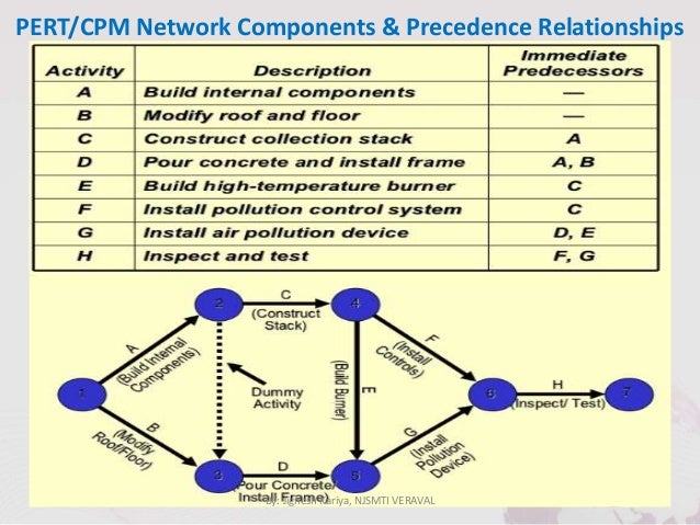 Cpm Network  Critical Path Method In Project Management