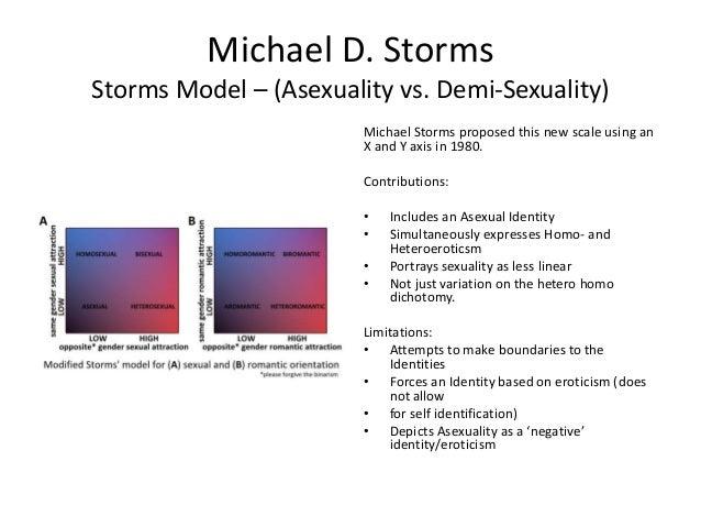Michael storm model of sexual orientation