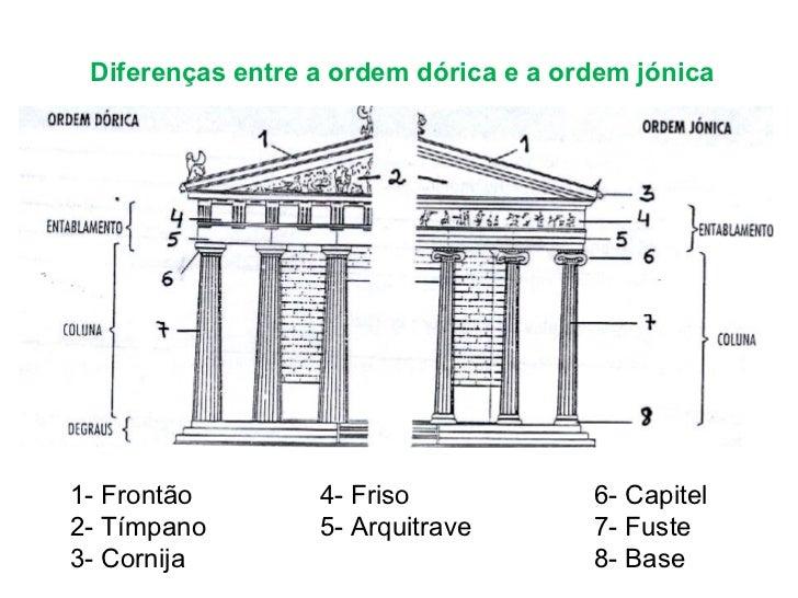 Diferenças entre a ordem dórica e a ordem jónica 1- Frontão 2- Tímpano 3- Cornija 6- Capitel 7- Fuste 8- Base 4- Friso 5- ...