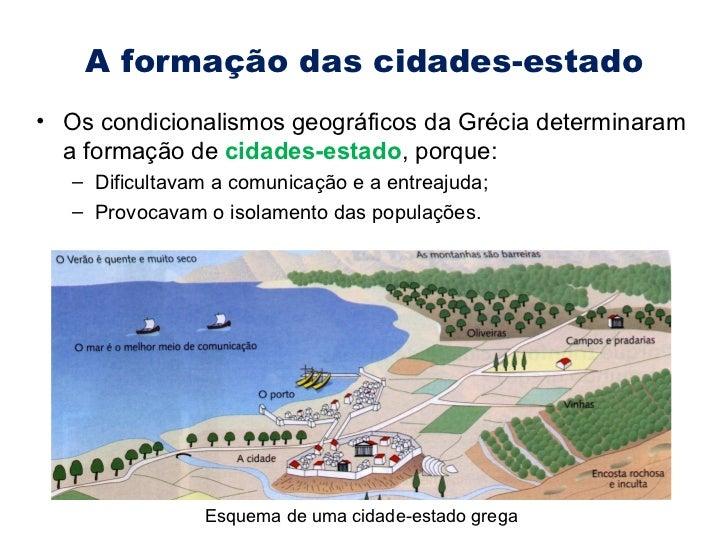 A formação das cidades-estado <ul><li>Os condicionalismos geográficos da Grécia determinaram a formação de  cidades-estado...
