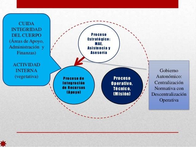 CUIDA INTEGRIDAD DEL CUERPO (Áreas de Apoyo, Administración y Finanzas) ACTIVIDAD INTERNA (vegetativa)  Proceso Estratégic...