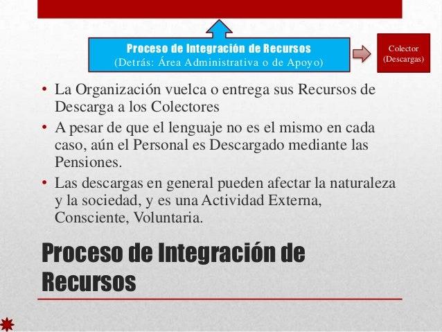 Proceso de Integración de Recursos (Detrás: Área Administrativa o de Apoyo)  Colector (Descargas)  • La Organización vuelc...