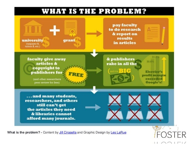 What is the problem? - Content by Jill Cirasella and Graphic Design by Les LaRue