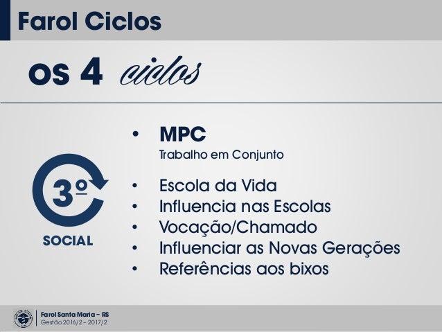 Farol Santa Maria – RS Gestão 2016/2 – 2017/2 Farol Ciclos os 4 ciclos 3º SOCIAL • MPC Trabalho em Conjunto • Escola da Vi...
