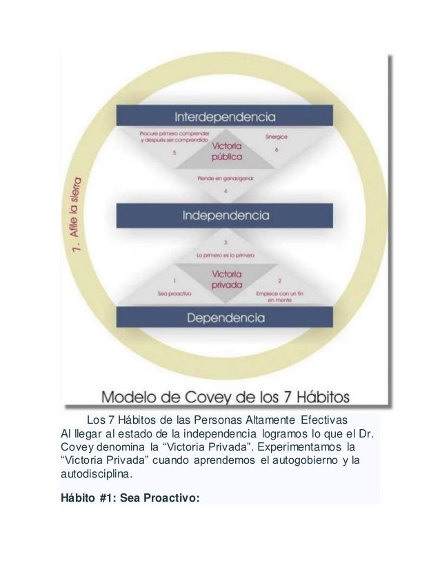 Los 7 Hábitos de las Personas Altamente Efectivas Al llegar al estado de la independencia logramos lo que el Dr. Covey den...