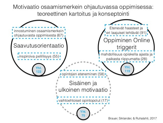OSAAMISMERKEIN OHJAUTUVAN OPPIMISEN TRIGGERIT In brief, the study is theoretically based on the concepts of gamification (...
