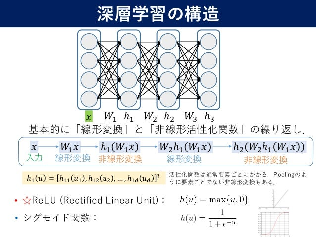 • ☆ReLU (Rectified Linear Unit): 10 基本的に「線形変換」と「非線形活性化関数」の繰り返し. 𝑥 𝑊1 𝑥 ℎ1(𝑊1 𝑥) 𝑊2ℎ1(𝑊1 𝑥) ℎ2(𝑊2ℎ1 𝑊1 𝑥 ) 入力 線形変換 非線形変換 線形...