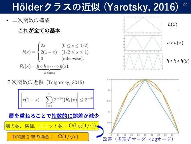 Hölderクラスの近似 (Yarotsky, 2016) 100 • 二次関数の構成 2次関数の近似 ℎ(𝑥) ℎ ∘ ℎ(𝑥) ℎ ∘ ℎ ∘ ℎ(𝑥) 層を重ねることで指数的に誤差が減少 これが全ての基本 層の数,横幅,ユニット数: 中間...