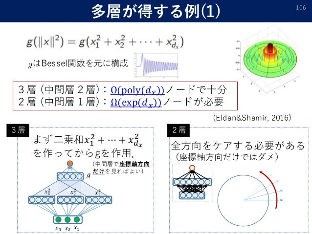 多層が得する例(1) 106 𝑥1𝑥2𝑥3 𝑔 𝑥1 2𝑥2 2𝑥3 2 3層 (中間層2層):O(poly(𝑑 𝑥))ノードで十分 2層 (中間層1層):Ω(exp(𝑑 𝑥))ノードが必要 まず二乗和𝑥1 2 + ⋯ + 𝑥 𝑑 𝑥 2 を作...