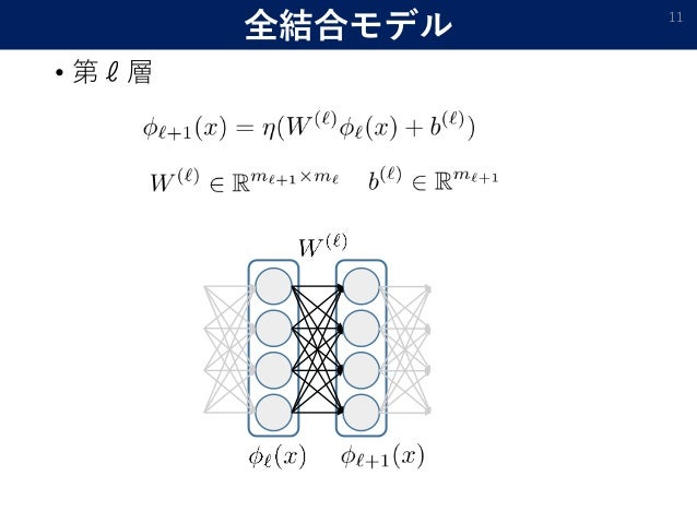 全結合モデル • 第ℓ層 11