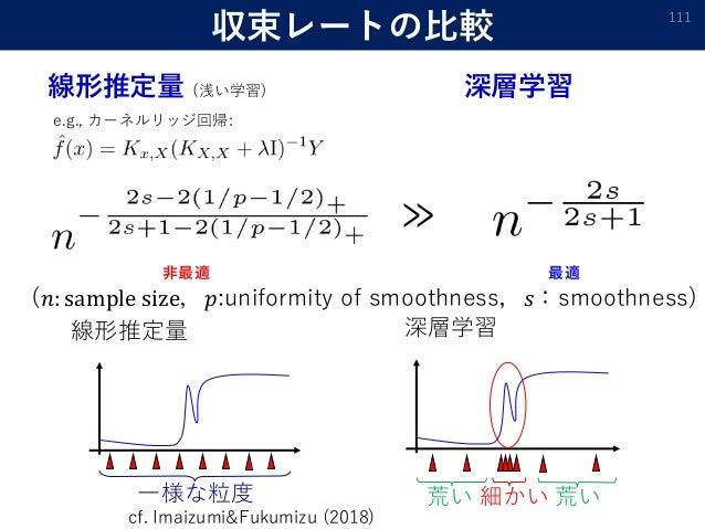 収束レートの比較 111 ≫ (𝑛: sample size,𝑝:uniformity of smoothness,𝑠:smoothness) 細かい 荒い荒い一様な粒度 線形推定量 深層学習 e.g., カーネルリッジ回帰: 線形推定量 (浅...